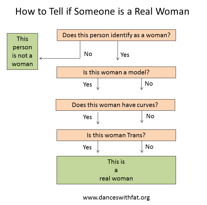 real-woman-flowchart2